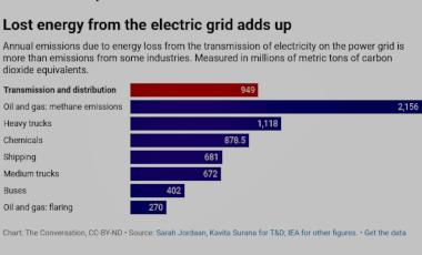 lost energy power grid